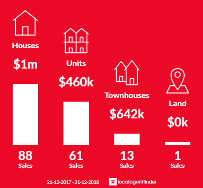 Average sales prices and volume of sales in Subiaco, WA 6008