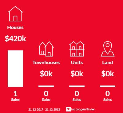 Average sales prices and volume of sales in Sugarloaf Creek, VIC 3658