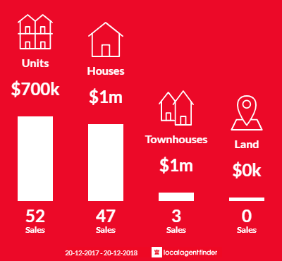 Average sales prices and volume of sales in Summer Hill, NSW 2130