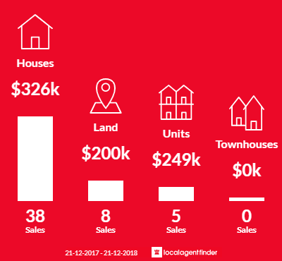 Average sales prices and volume of sales in Summerhill, TAS 7250