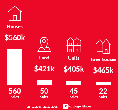 Average sales prices and volume of sales in Sunbury, VIC 3429