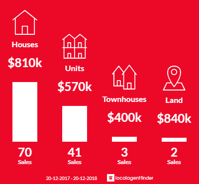 Average sales prices and volume of sales in Sunrise Beach, QLD 4567