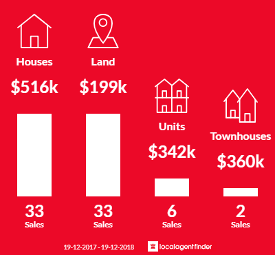 Average sales prices and volume of sales in Sunshine Bay, NSW 2536