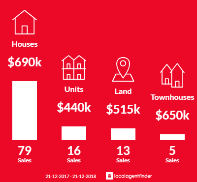 Average sales prices and volume of sales in Sunshine North, VIC 3020