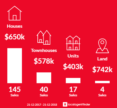 Average sales prices and volume of sales in Sunshine West, VIC 3020
