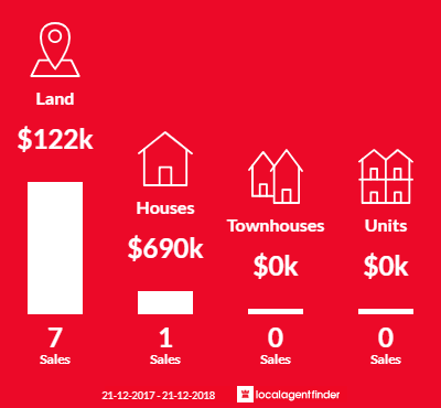 Average sales prices and volume of sales in Suttontown, SA 5291