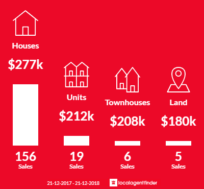Average sales prices and volume of sales in Swan Hill, VIC 3585