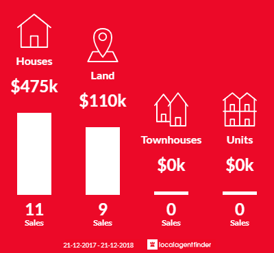 Average sales prices and volume of sales in Swan Reach, VIC 3903