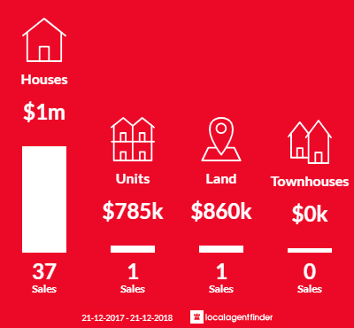 Average sales prices and volume of sales in Swanbourne, WA 6010