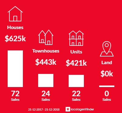 Average sales prices and volume of sales in Sydenham, VIC 3037