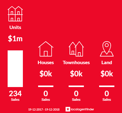 Average sales prices and volume of sales in Sydney, NSW 2000