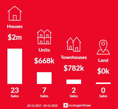 Average sales prices and volume of sales in Sylvania Waters, NSW 2224