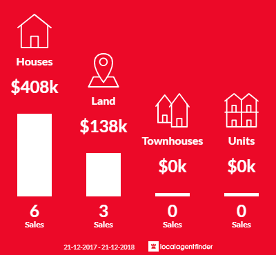 Average sales prices and volume of sales in Taggerty, VIC 3714