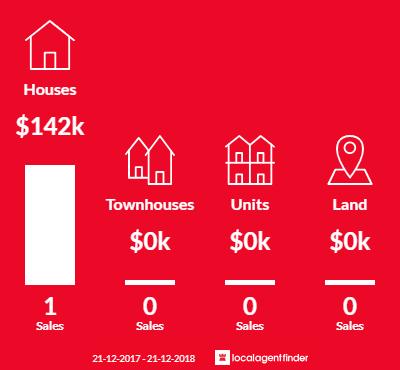 Average sales prices and volume of sales in Tahara, VIC 3301