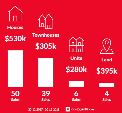 Average sales prices and volume of sales in Taigum, QLD 4018