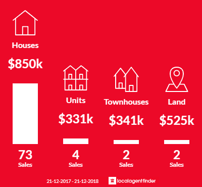 Average sales prices and volume of sales in Tallai, QLD 4213