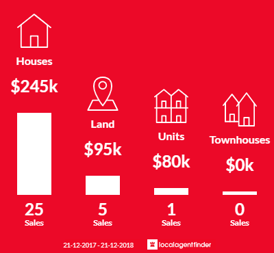 Average sales prices and volume of sales in Tallangatta, VIC 3700