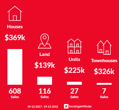 Average sales prices and volume of sales in Tamworth, NSW 2340