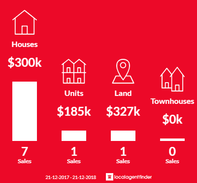 Average sales prices and volume of sales in Tangambalanga, VIC 3691