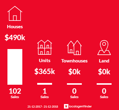 Average sales prices and volume of sales in Tapping, WA 6065