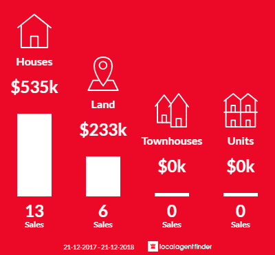 Average sales prices and volume of sales in Taradale, VIC 3447