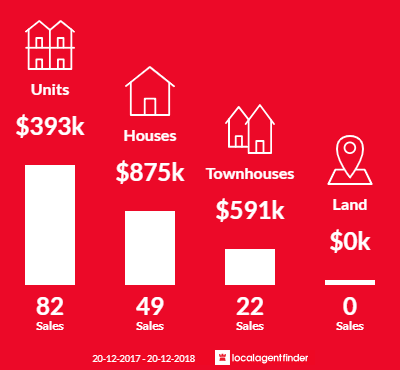 Average sales prices and volume of sales in Taringa, QLD 4068