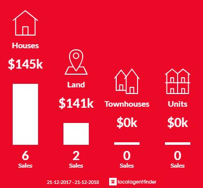 Average sales prices and volume of sales in Tarnagulla, VIC 3551