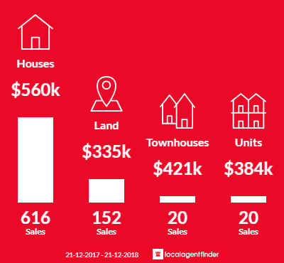 Average sales prices and volume of sales in Tarneit, VIC 3029