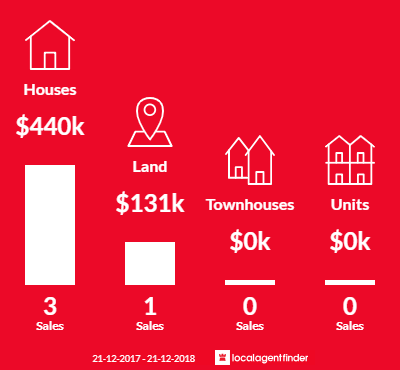 Average sales prices and volume of sales in Tarrawingee, VIC 3678