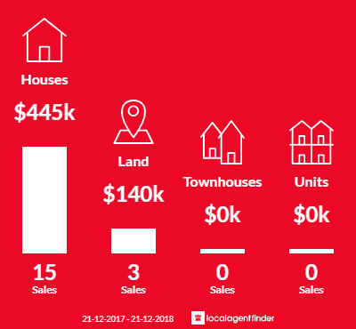 Average sales prices and volume of sales in Tarwin Lower, VIC 3956