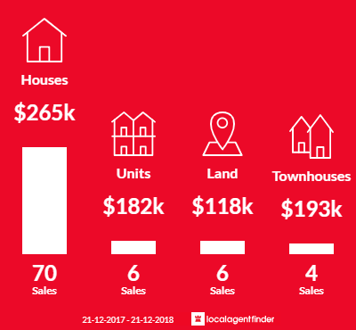 Average sales prices and volume of sales in Tatura, VIC 3616