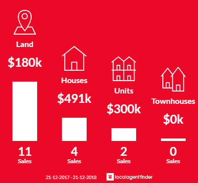 Average sales prices and volume of sales in Tawonga South, VIC 3698