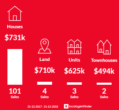 Average sales prices and volume of sales in Taylors Lakes, VIC 3038