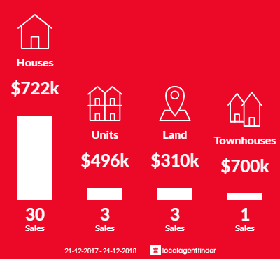 Average sales prices and volume of sales in Tecoma, VIC 3160