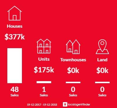 Average sales prices and volume of sales in Telarah, NSW 2320