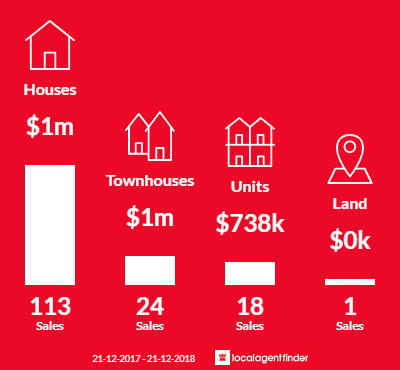 Average sales prices and volume of sales in Templestowe Lower, VIC 3107