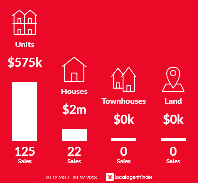 Average sales prices and volume of sales in Teneriffe, QLD 4005