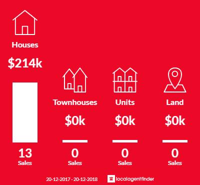 Average sales prices and volume of sales in Tennant Creek, NT 0860