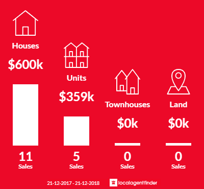 Average sales prices and volume of sales in Tennyson, SA 5022