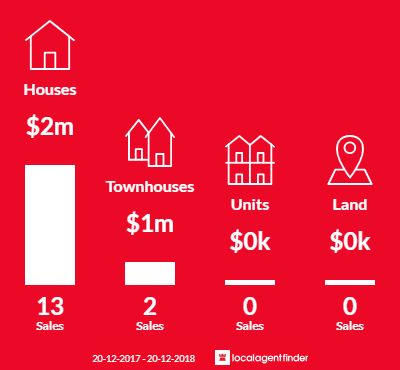 Average sales prices and volume of sales in Tennyson Point, NSW 2111