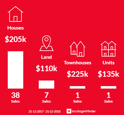 Average sales prices and volume of sales in Terang, VIC 3264