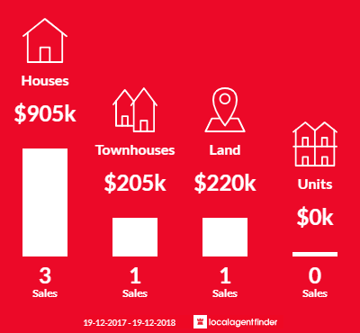 Average sales prices and volume of sales in Terara, NSW 2540