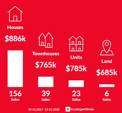 Average sales prices and volume of sales in Terrigal, NSW 2260