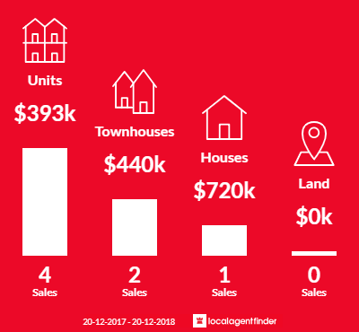 Average sales prices and volume of sales in The Gardens, NT 0820