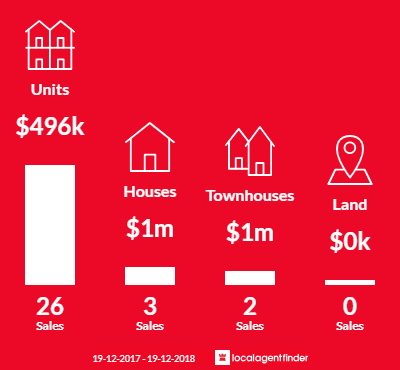 Average sales prices and volume of sales in The Hill, NSW 2300