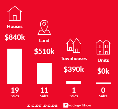 Average sales prices and volume of sales in The Oaks, NSW 2570