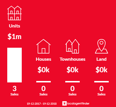 Average sales prices and volume of sales in The Rocks, NSW 2000