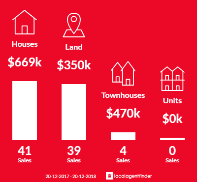 Average sales prices and volume of sales in Thirlmere, NSW 2572