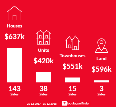 Average sales prices and volume of sales in Thomastown, VIC 3074