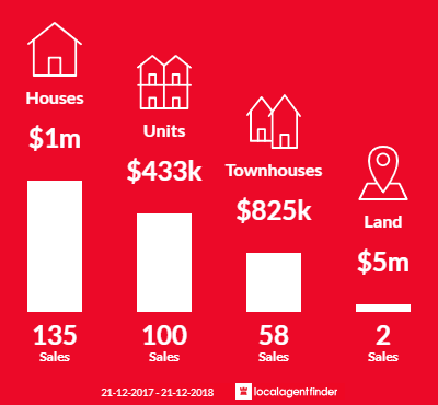 Average sales prices and volume of sales in Thornbury, VIC 3071